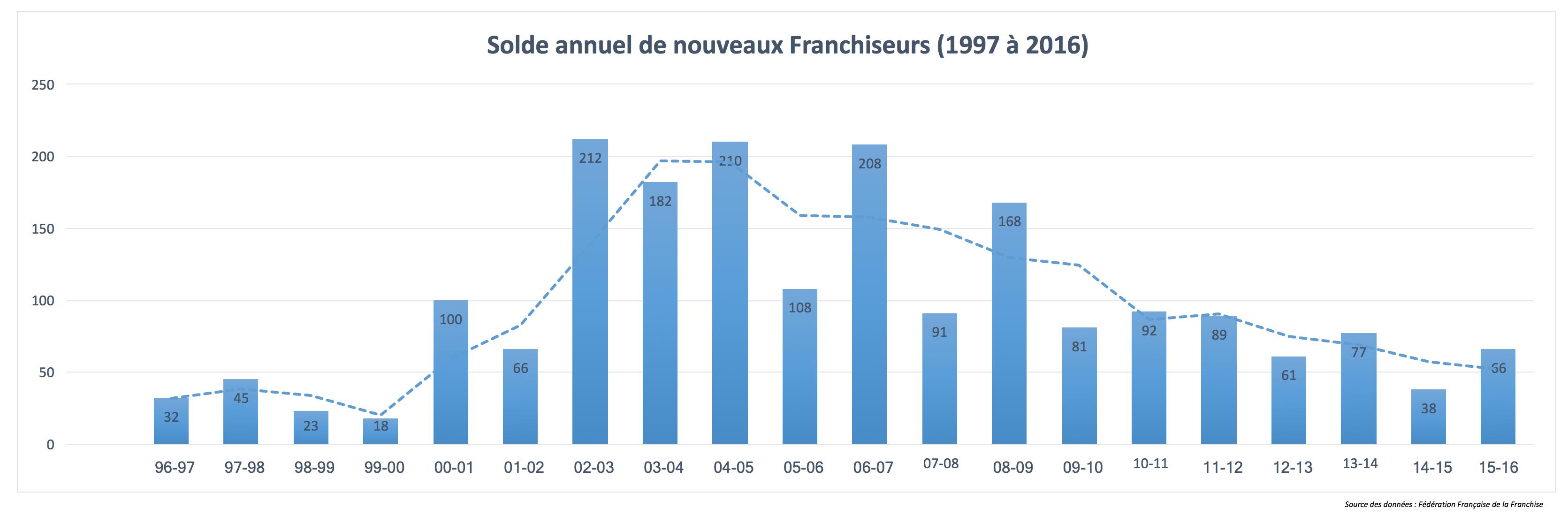 Croissance du marché de la franchise - solde annuel de nouveaux franchiseurs entre 1997 et 2016