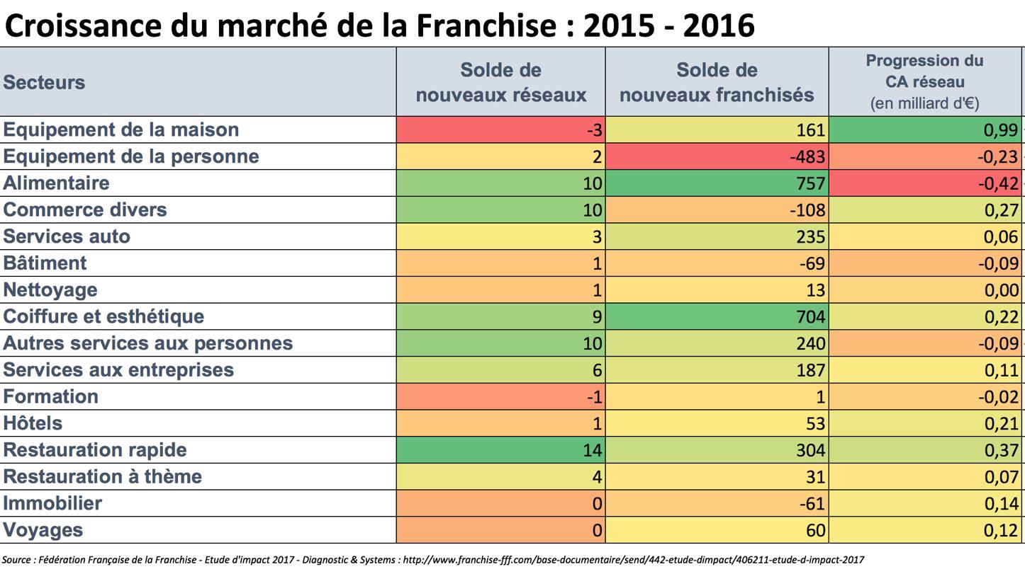 tendance franchise, perspectives du marché de la franchise, croissance du marché de la franchise 2015 2016