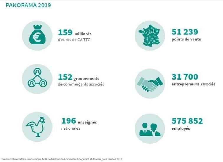 Panorama 2019: Chiffres-clés du commerce coopératif et associés réalisé par la Fédération du Commerce Associé (FCA)