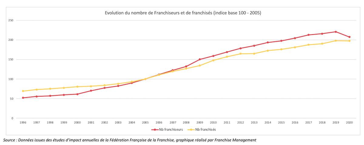 Evolution du nombre de franchiseurs et de franchisés depuis 1996