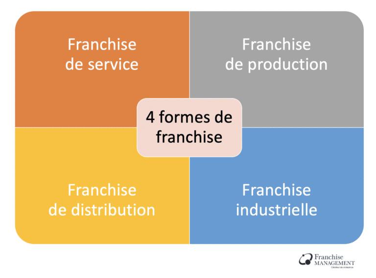 Les 4 formes de franchise: Franchise de service, franchise de production, franchise de distribution, franchise industrielle